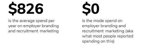 2019 Optometrist Report employer spend on recruitment marketing