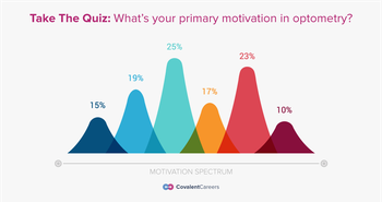 What is Your Primary Motivation in Your Optometry Career?