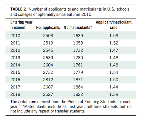 number of applicants and matriculants