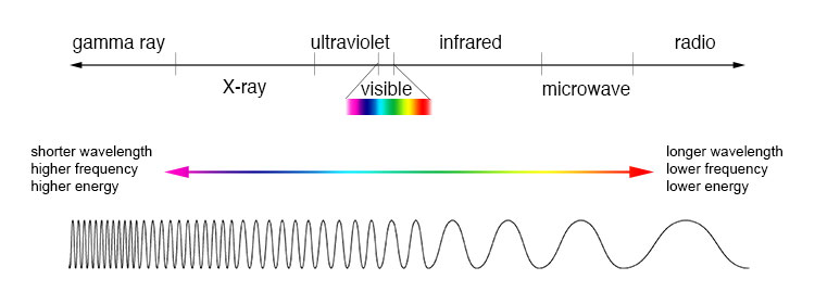 visible spectrum blue light lenses