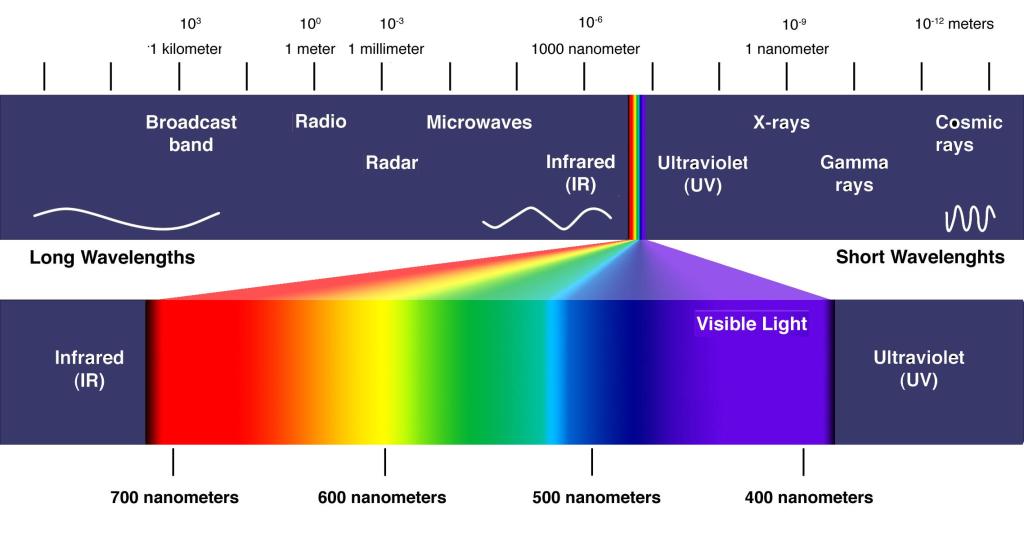 1-electromagnetic-spectrum-me4f6eea1c9d84083a9cb32e9cc26c89d