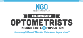 Alarming or Amazing? Infographic of Optometrists and Population