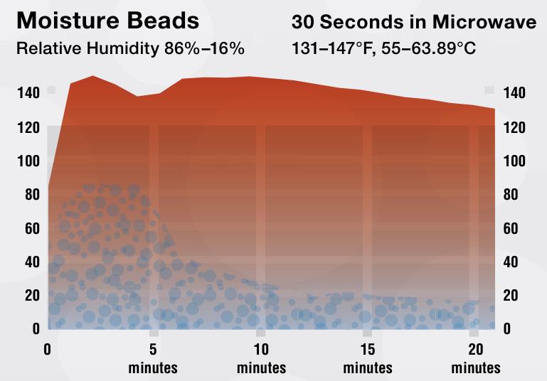 moisture beads
