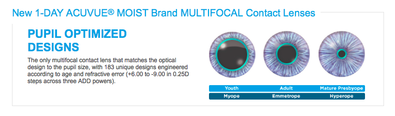 the new acuvue 1 day moist brand multifocal the best option yet