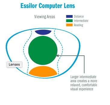 here is how to prescribe computer lenses for your