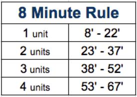 8 Minute Rule Table
