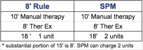 8 minute rule vs spm