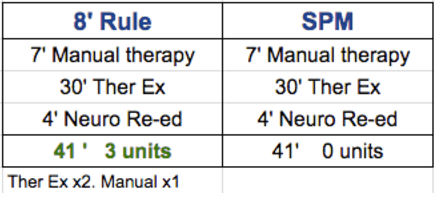 manual therapy codes