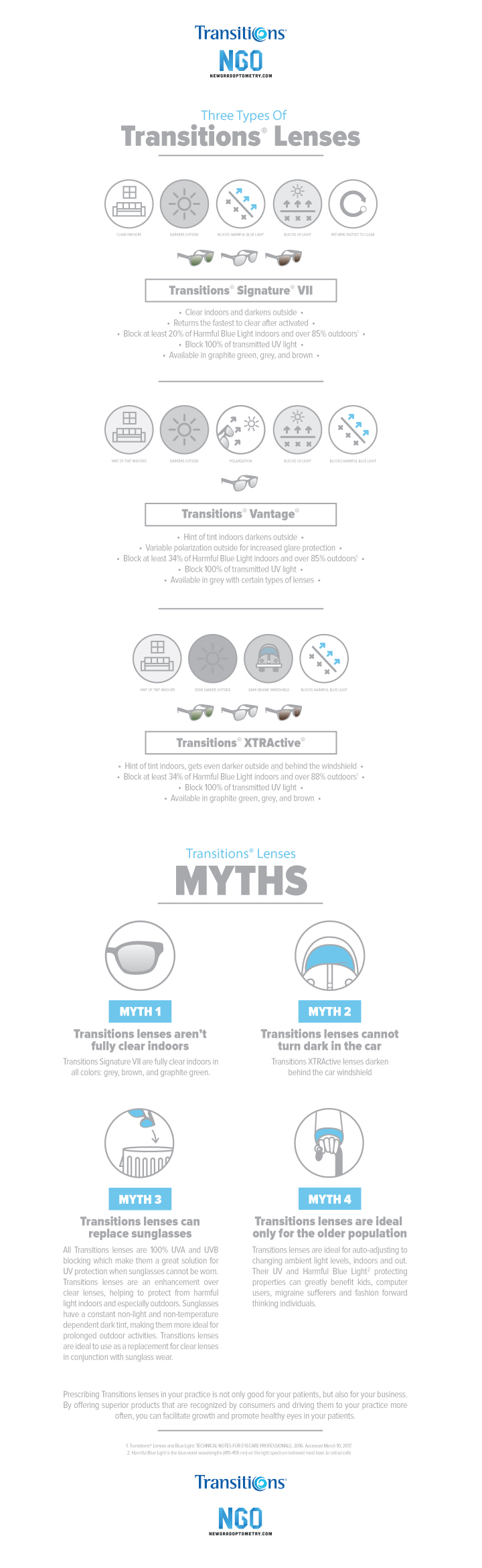 transitions infographic