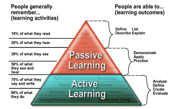 passive active learning