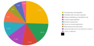 Reasons Students Choose Corporate Optometry