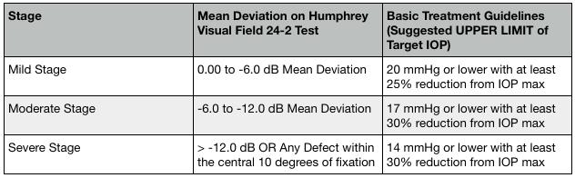 Glaucoma Treatment Made Simple: Using the Damji Criteria To Establish Target IOP