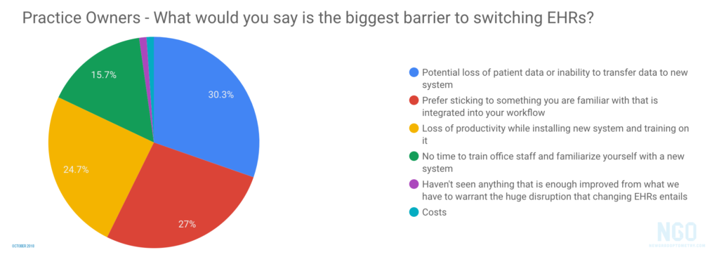 Biggest Barriers to Switching Optometry EHRs