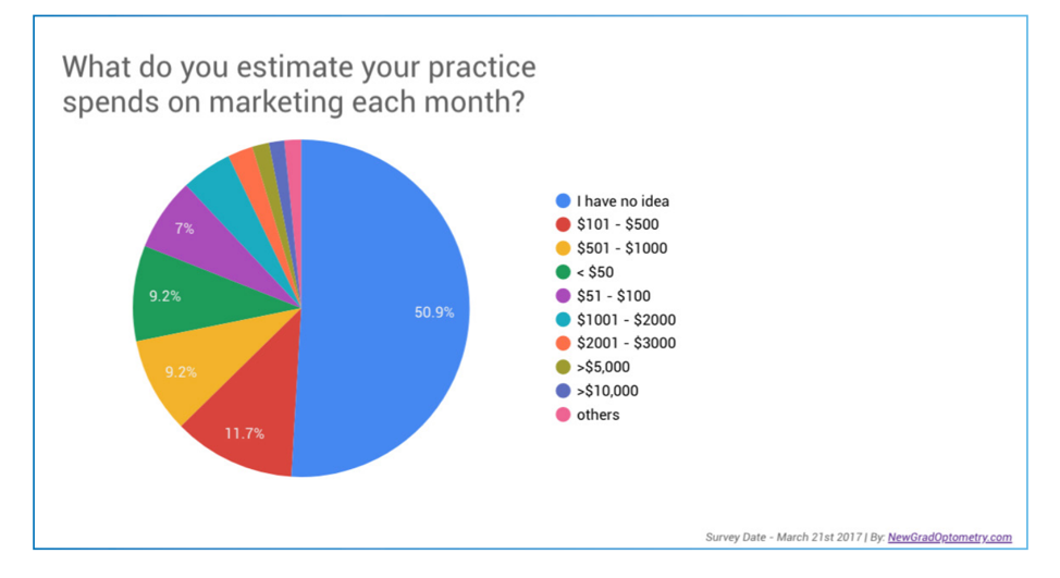 Optometry Practice Spend on Marketing