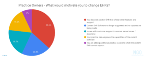 What would motivate you to switch optometry EHRs