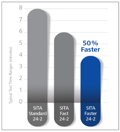 Comparison of typical test time of three SITA protocols