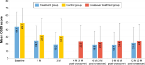 Mean OSDI score over time for 12-month cohort of eyes that received a single vectored thermal pulsation treatment.