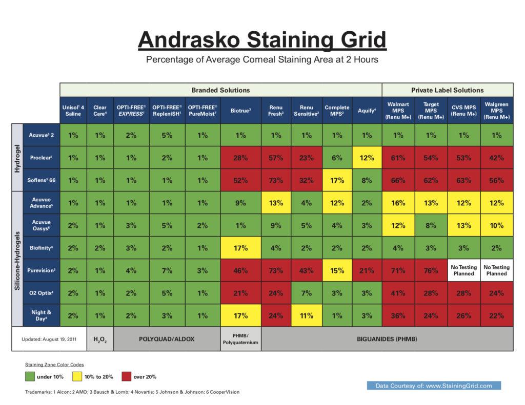 Andrasko Staining Grid
