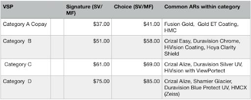 Best anti-reflective coatings VSP